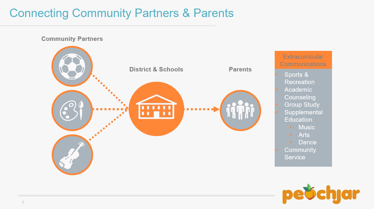 connecting community to parents pp slide