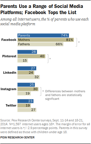 parent social media use.png